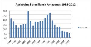 Avskoging Brasil 1988-2012