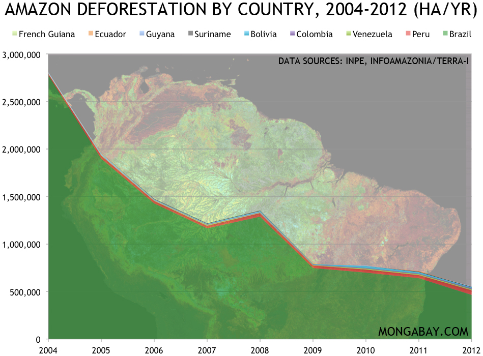 AMAZON-DEFORESTATION-2004-2012