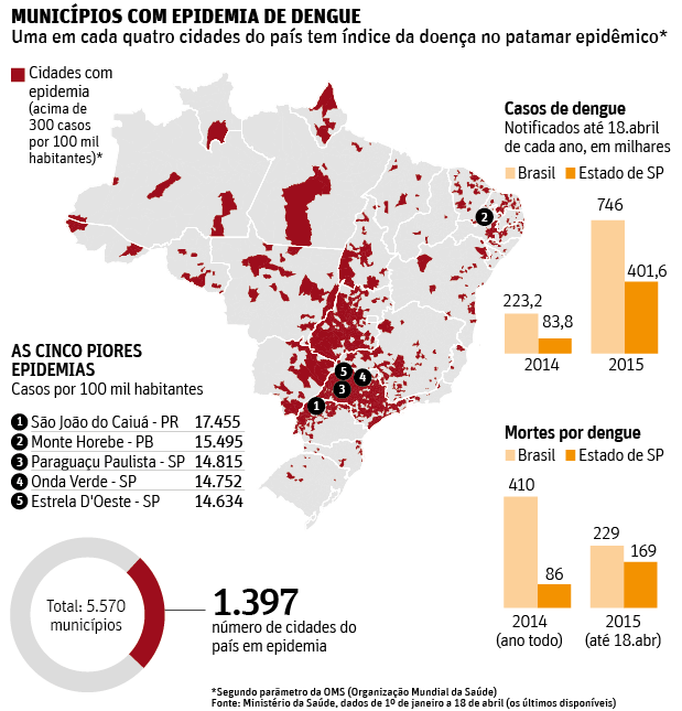 Map Dengue Brazil May 2015