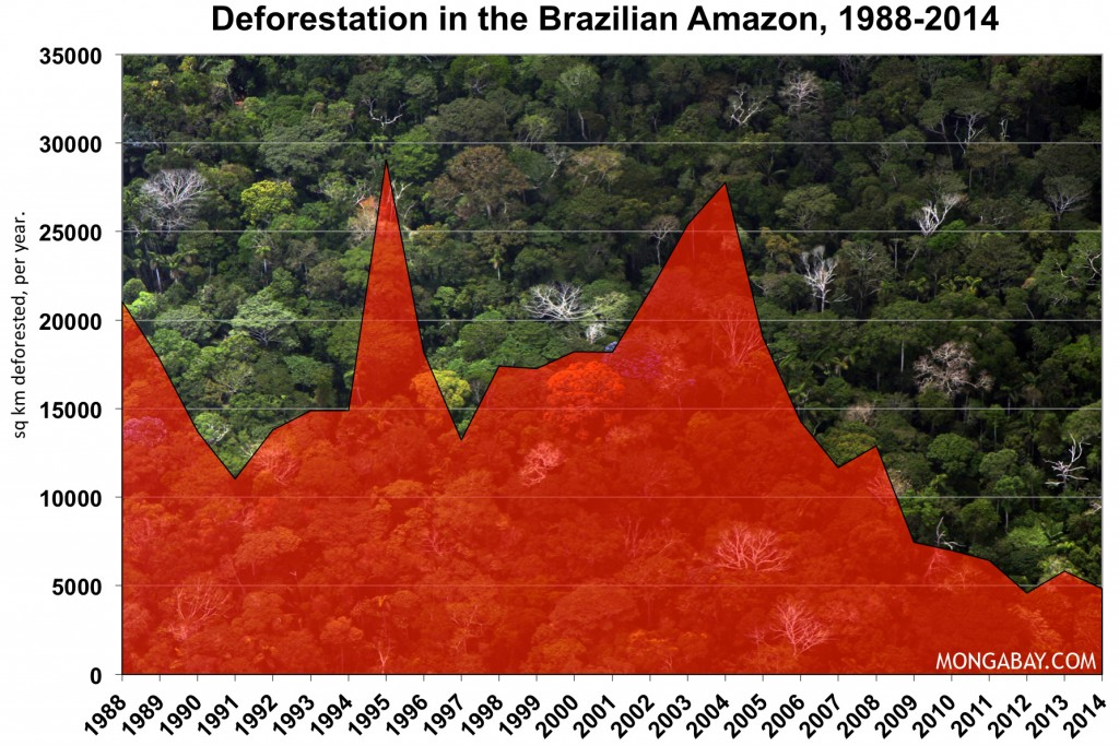 Deforestation Brazilian Amazon 1988-2014
